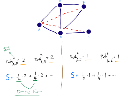 Link Prediction Algorithms